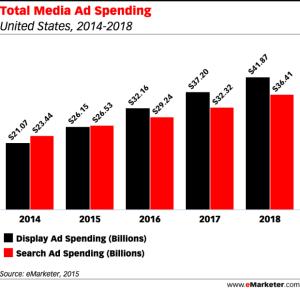 Inversión en publicidad Display. Evolución - Adviline Digital Marketing