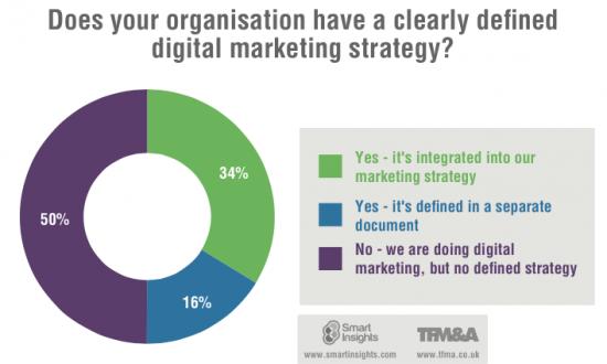 Digital-Marketing-Strategy-2015-550x342
